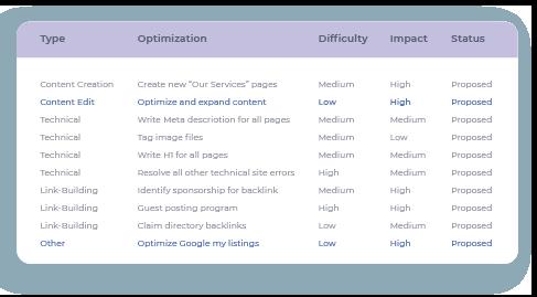 SEO Checklist System